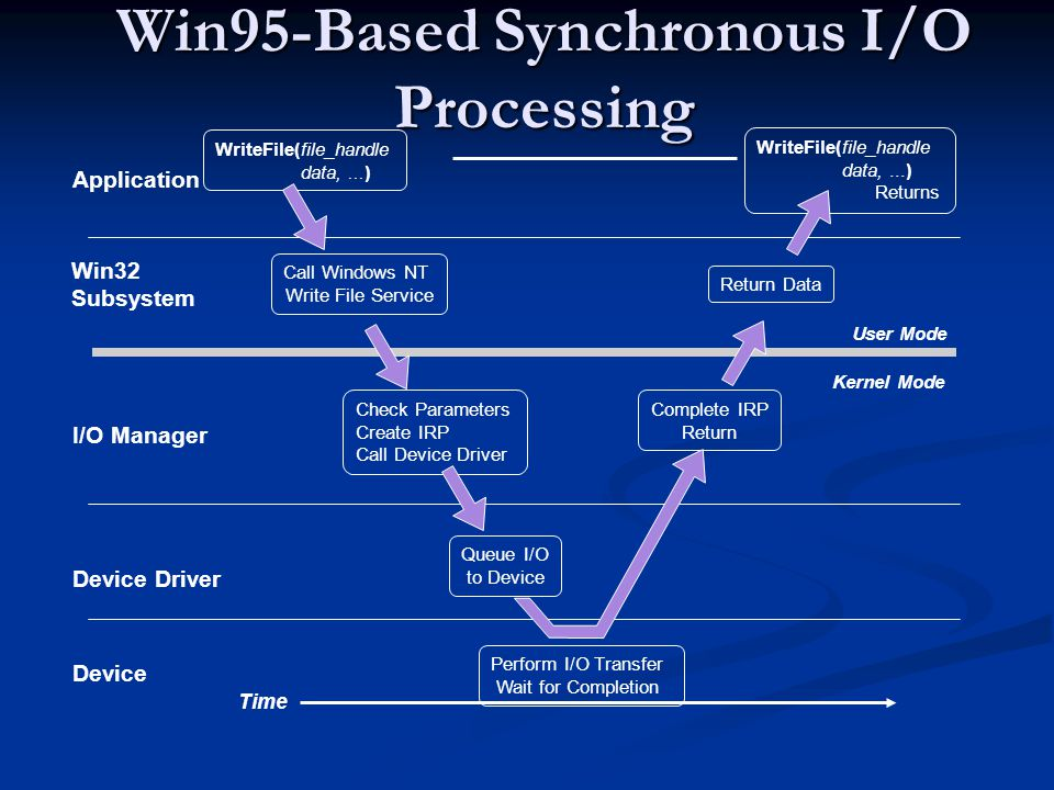 Win95-Based Synchronous I/O Processing