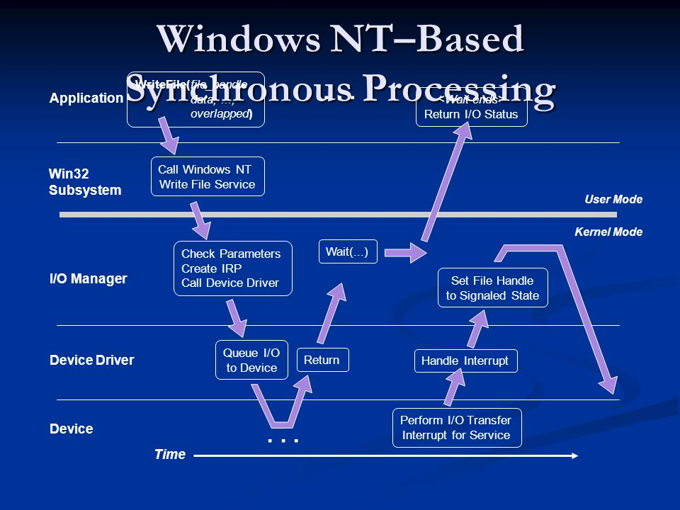 Windows NT–Based Synchronous Processing