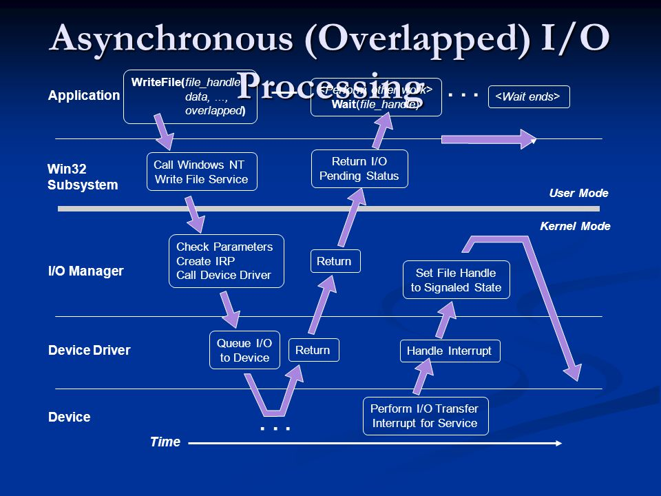 Asynchronous (Overlapped) I/O Processing