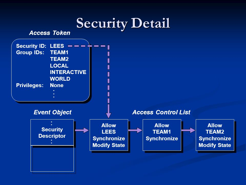 Security Detail Access Token Event Object Access Control List