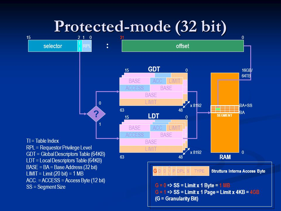 Protected-mode (32 bit) : GDT LDT selector offset RAM BASE ACC.