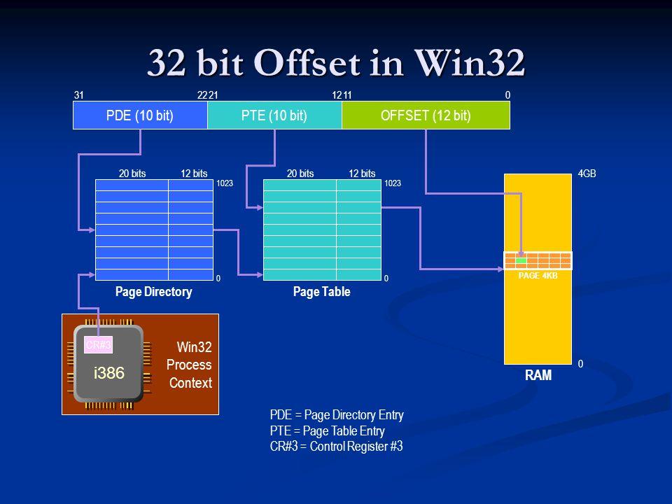 32 bit Offset in Win32 i386 PDE (10 bit) PTE (10 bit) OFFSET (12 bit)