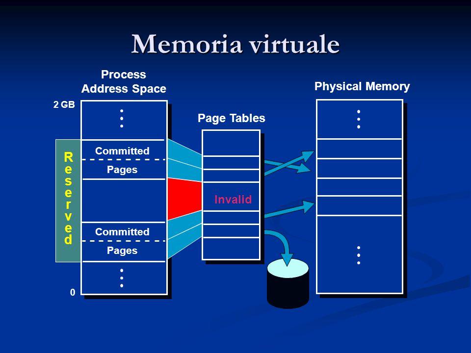 Memoria virtuale R e s r v d Process Address Space Physical Memory