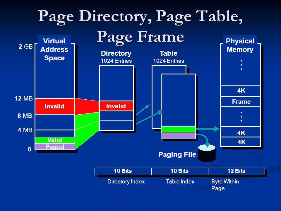 Page Directory, Page Table, Page Frame