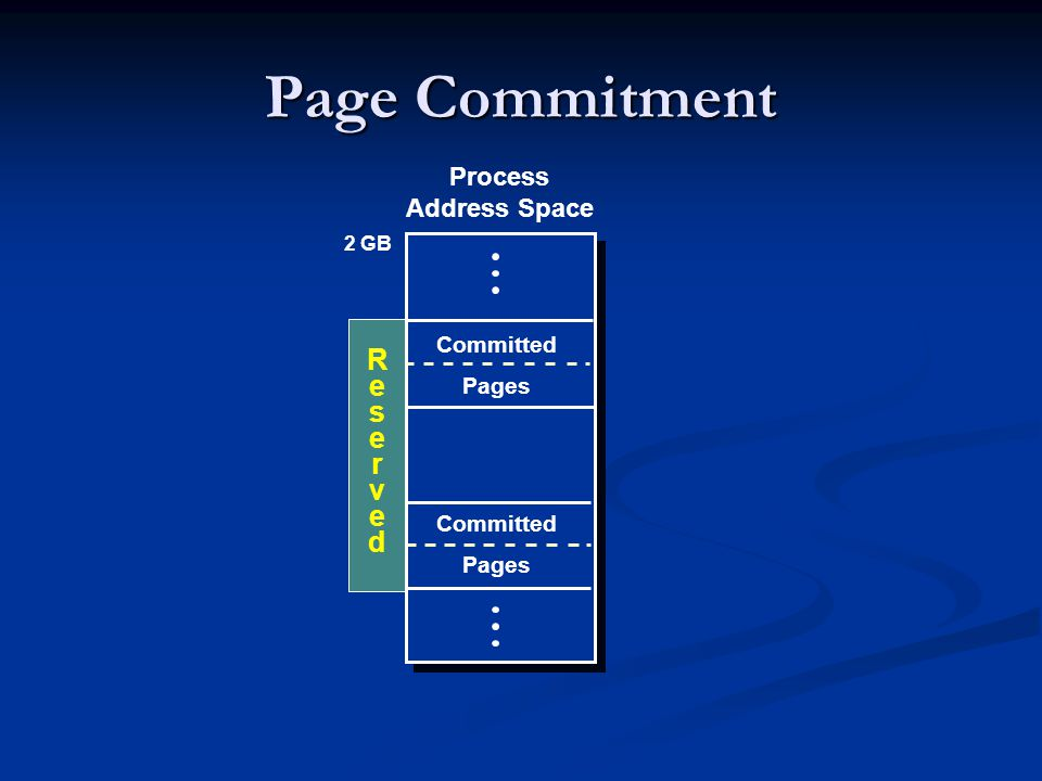 Page Commitment Process Address Space 2 GB Committed Pages R e s r v d