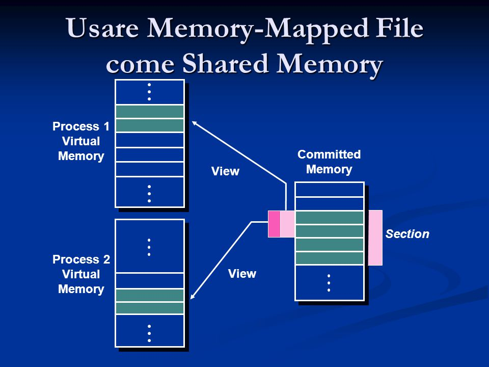 Usare Memory-Mapped File come Shared Memory