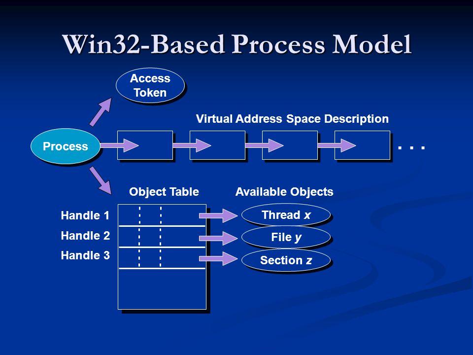 Win32-Based Process Model