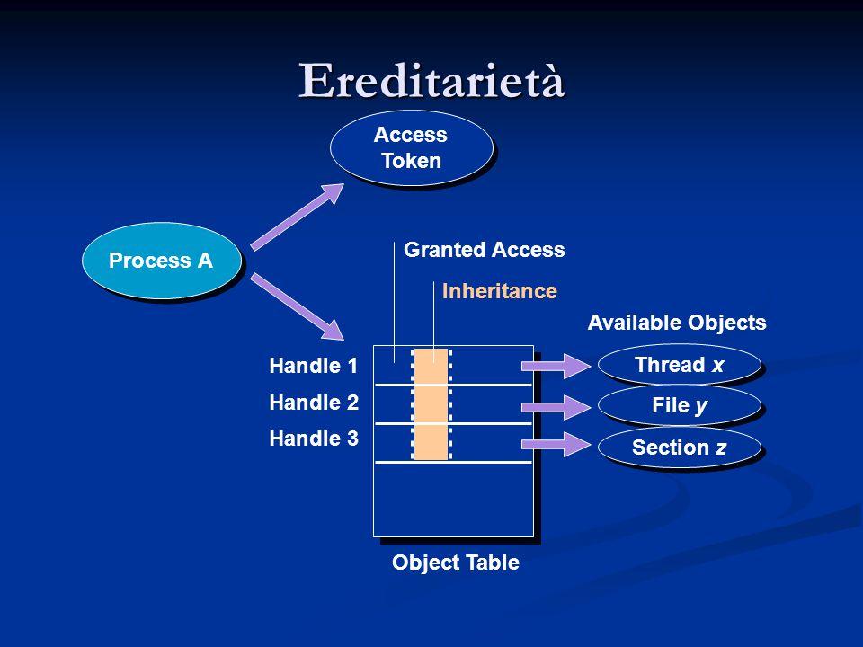 Ereditarietà Access Token Process A Granted Access Inheritance