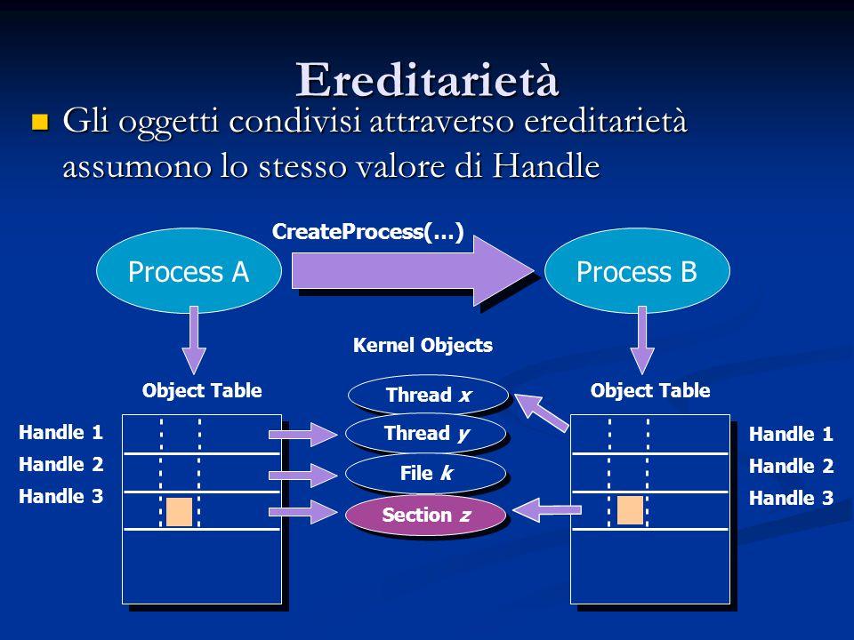 Ereditarietà Gli oggetti condivisi attraverso ereditarietà assumono lo stesso valore di Handle. CreateProcess(…)