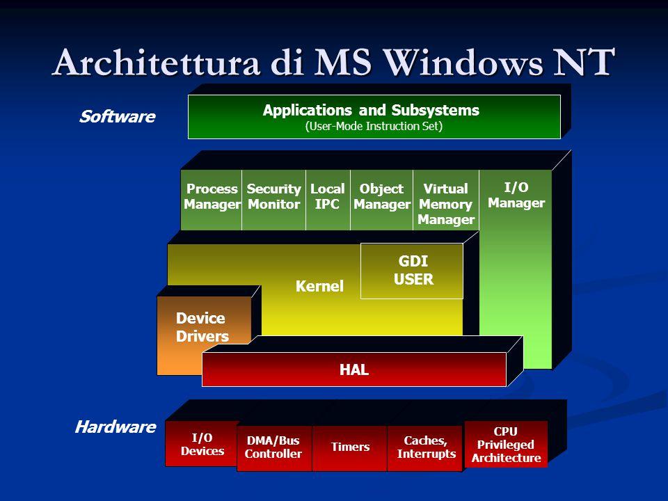 Architettura di MS Windows NT
