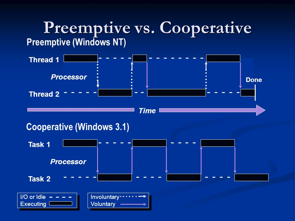 Preemptive vs. Cooperative