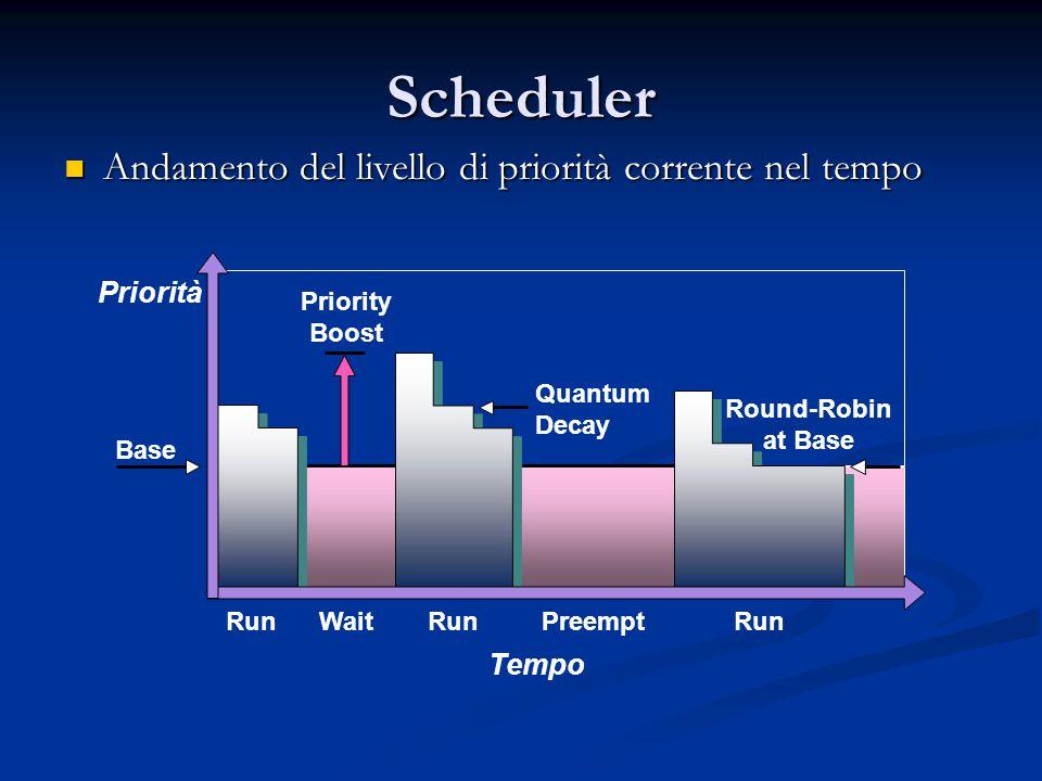 Scheduler Andamento del livello di priorità corrente nel tempo