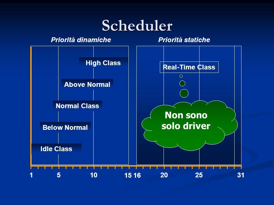 Scheduler Non sono solo driver Priorità dinamiche Priorità statiche