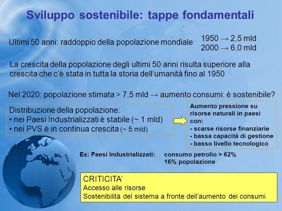 Sviluppo sostenibile: tappe fondamentali