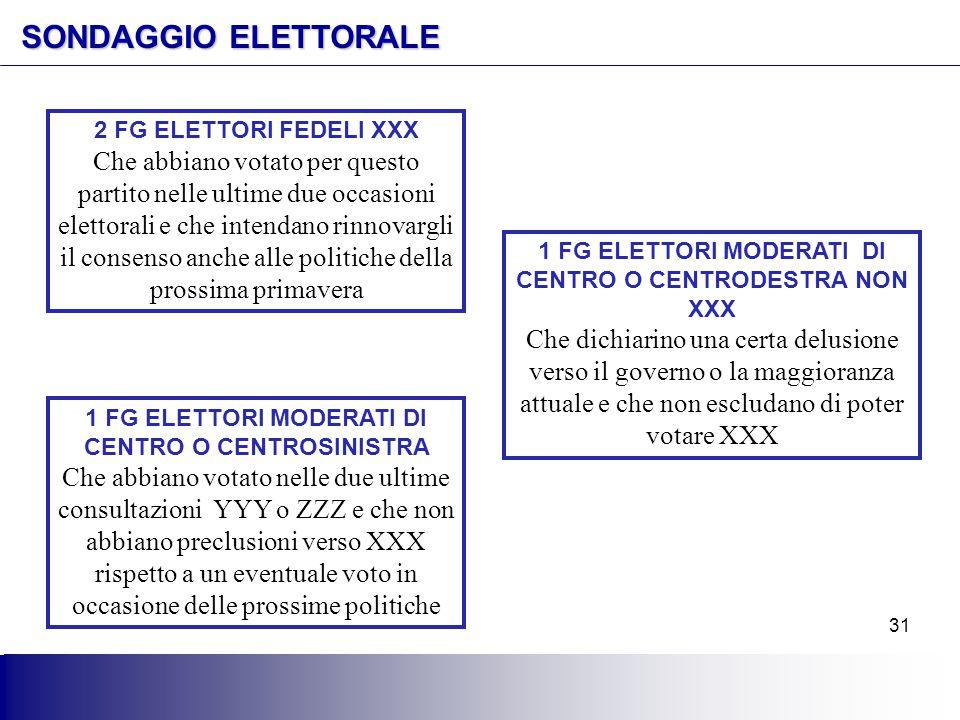 SONDAGGIO ELETTORALE 2 FG ELETTORI FEDELI XXX.