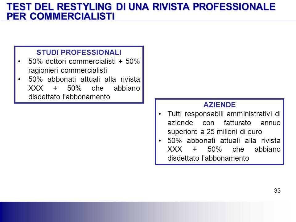 TEST DEL RESTYLING DI UNA RIVISTA PROFESSIONALE PER COMMERCIALISTI