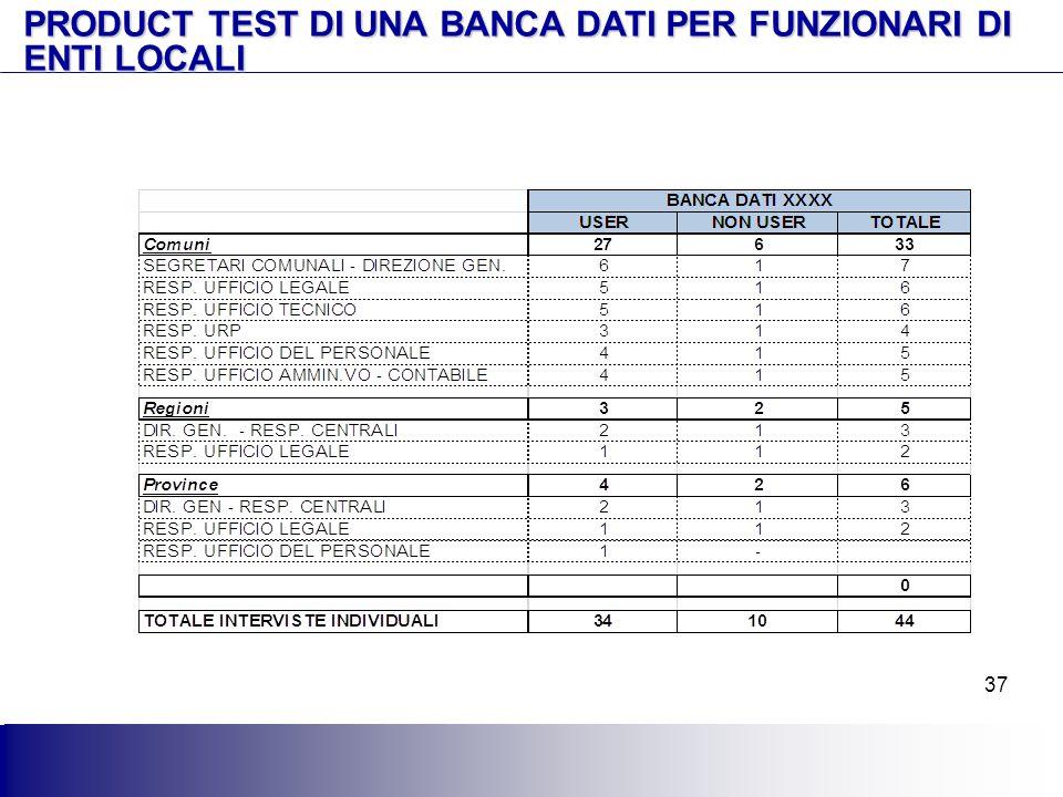 PRODUCT TEST DI UNA BANCA DATI PER FUNZIONARI DI ENTI LOCALI