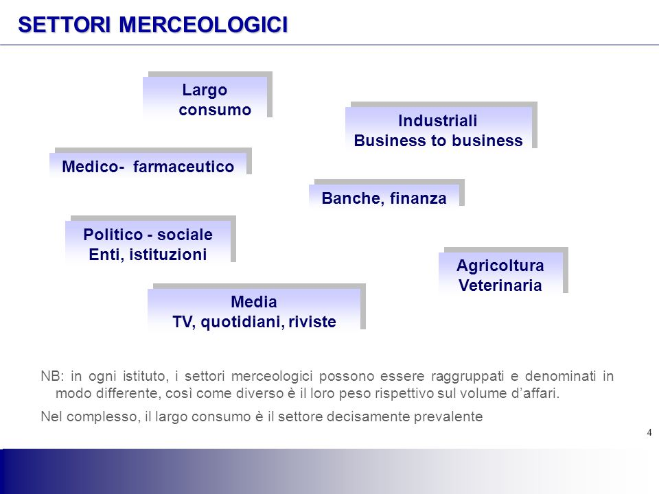 SETTORI MERCEOLOGICI Largo consumo Industriali Business to business