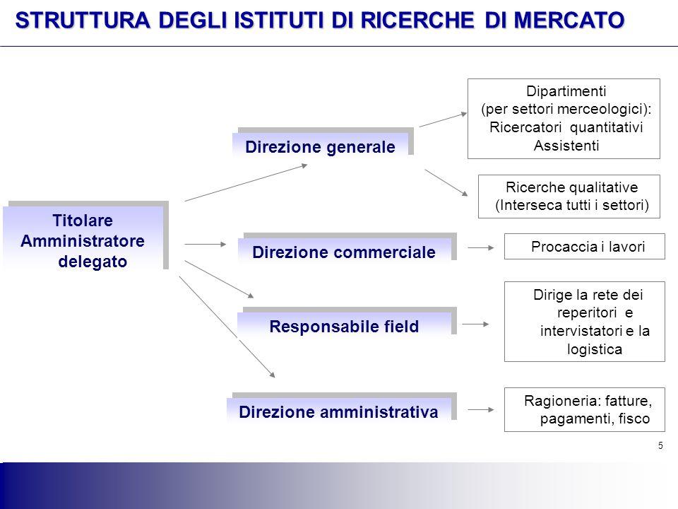 Amministratore delegato Direzione commerciale Direzione amministrativa