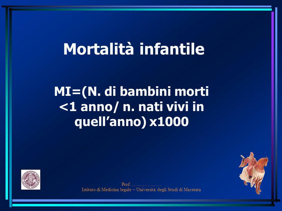 MI=(N. di bambini morti <1 anno/ n. nati vivi in quell'anno) x1000
