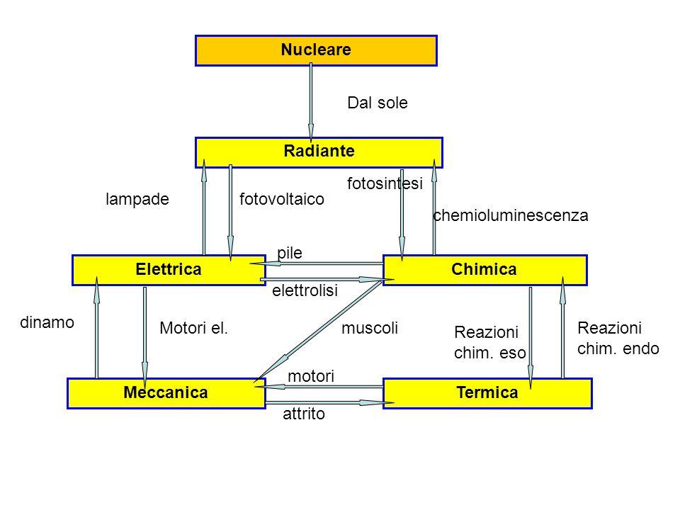 Nucleare Dal sole. Radiante. fotosintesi. lampade. fotovoltaico. chemioluminescenza. pile. Elettrica.