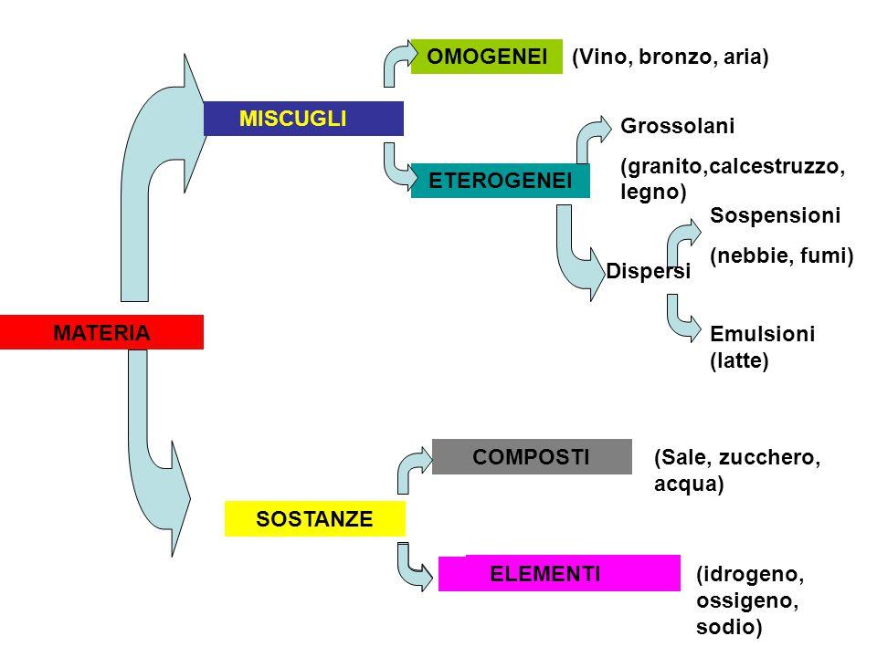 OMOGENEI (Vino, bronzo, aria) MISCUGLI. MISCUGLI. Grossolani. (granito,calcestruzzo, legno) ETEROGENEI.
