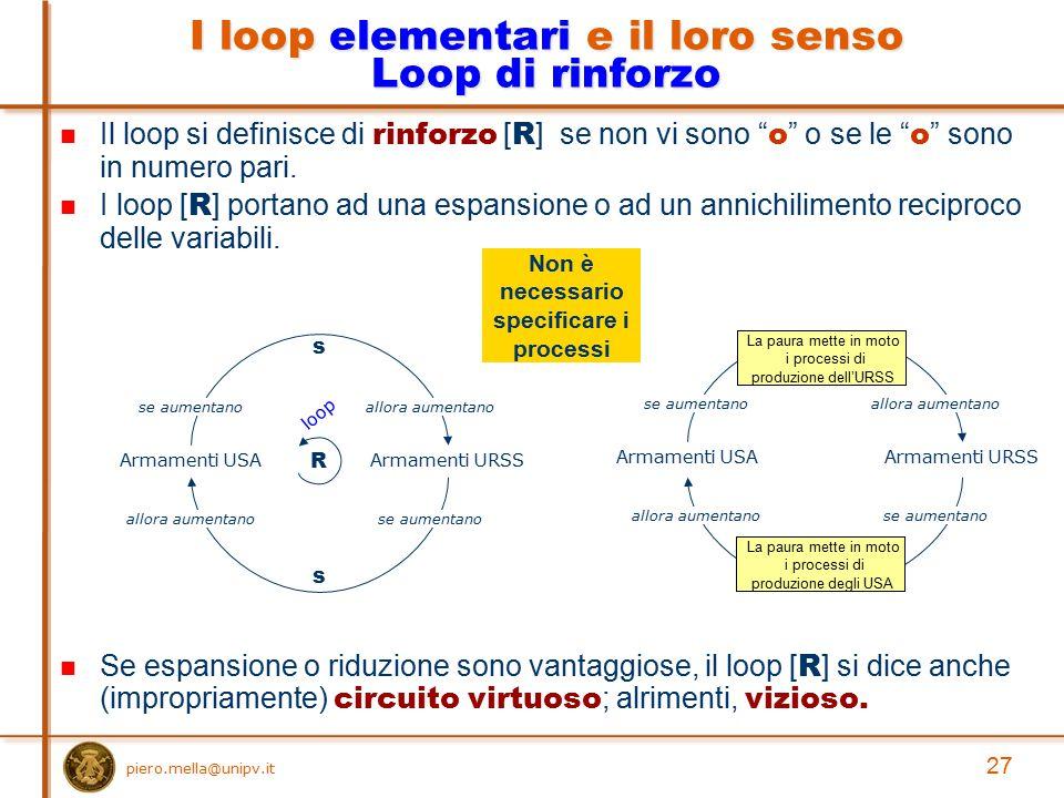 I loop elementari e il loro senso Loop di rinforzo
