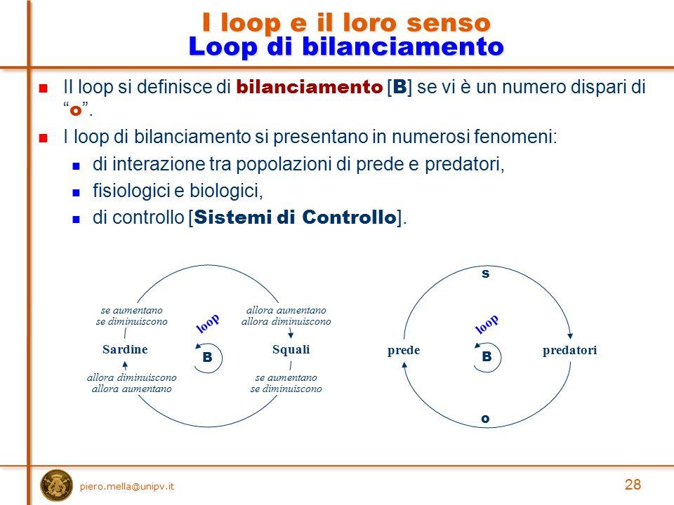I loop e il loro senso Loop di bilanciamento