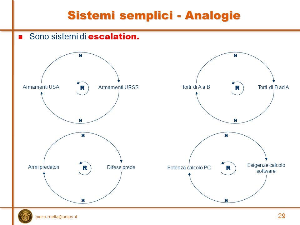 Sistemi semplici - Analogie