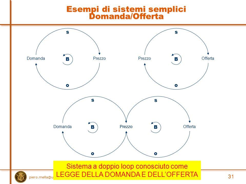 Esempi di sistemi semplici Domanda/Offerta