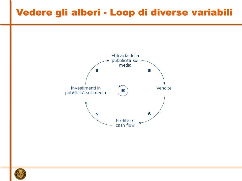 Vedere gli alberi - Loop di diverse variabili