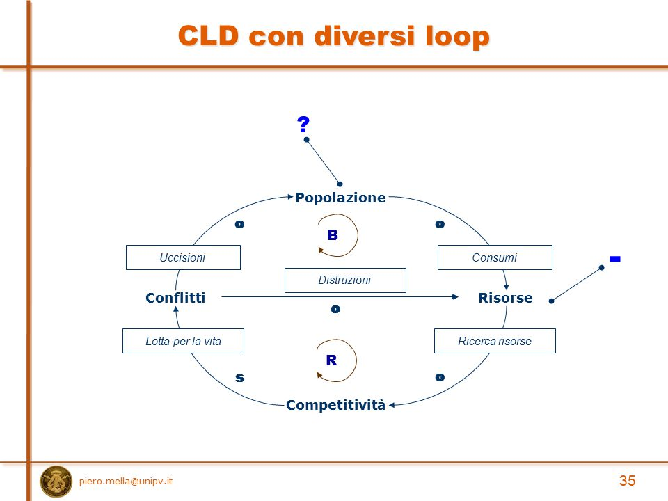 - CLD con diversi loop B R 35 Conflitti Risorse Popolazione
