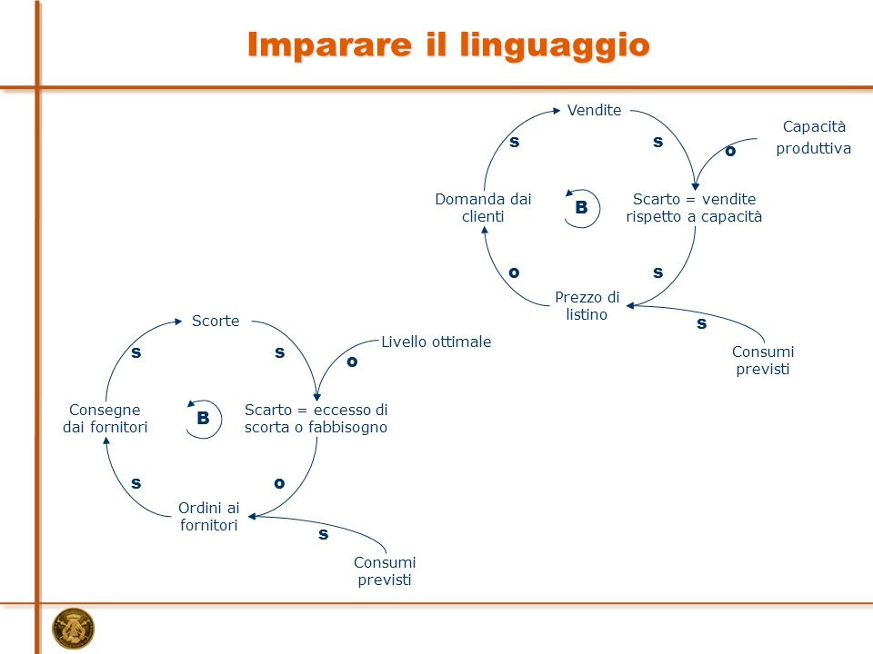 Imparare il linguaggio