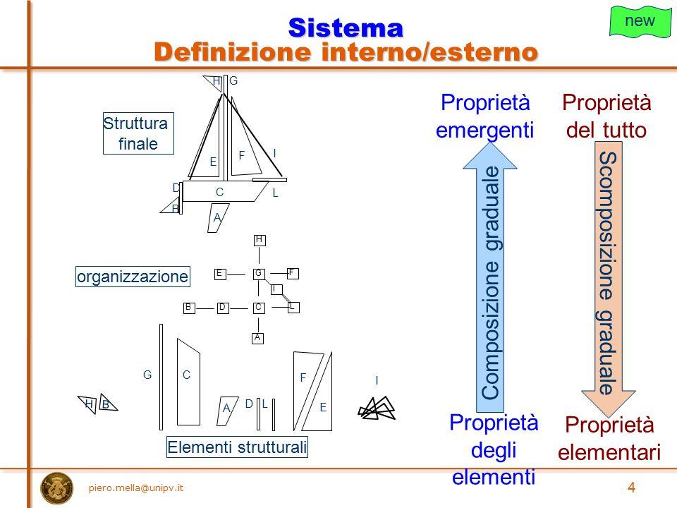 Sistema Definizione interno/esterno