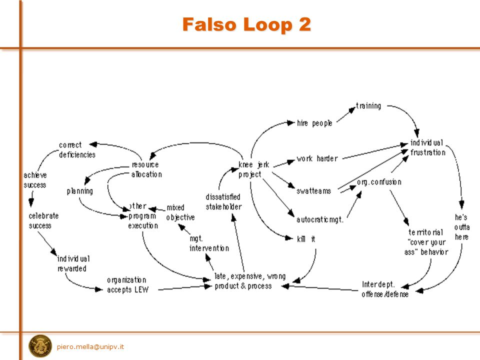 Falso Loop 2 piero.mella@unipv.it