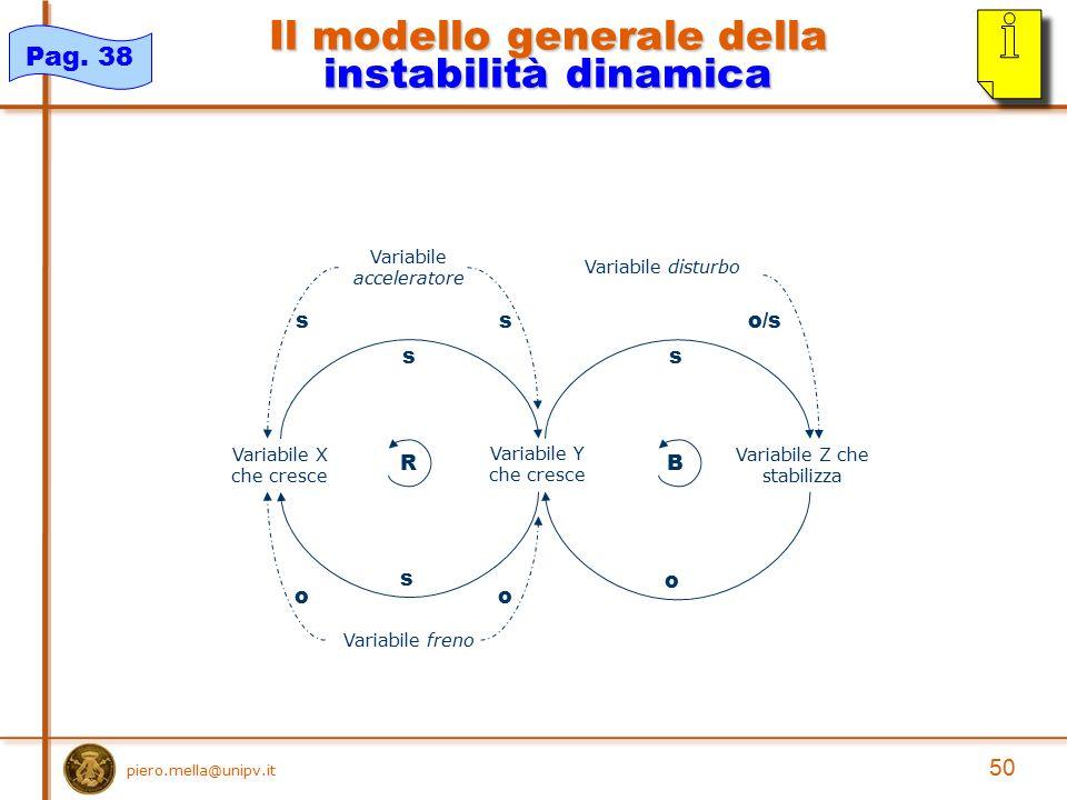 Il modello generale della instabilità dinamica