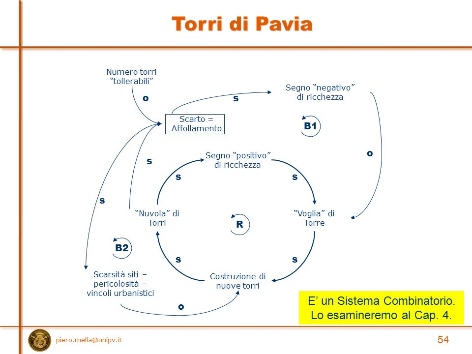 Torri di Pavia E' un Sistema Combinatorio. Lo esamineremo al Cap. 4.