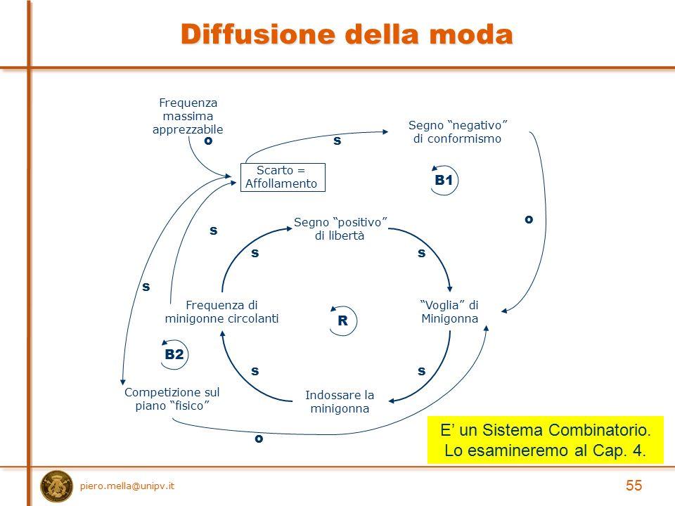 Diffusione della moda E' un Sistema Combinatorio.