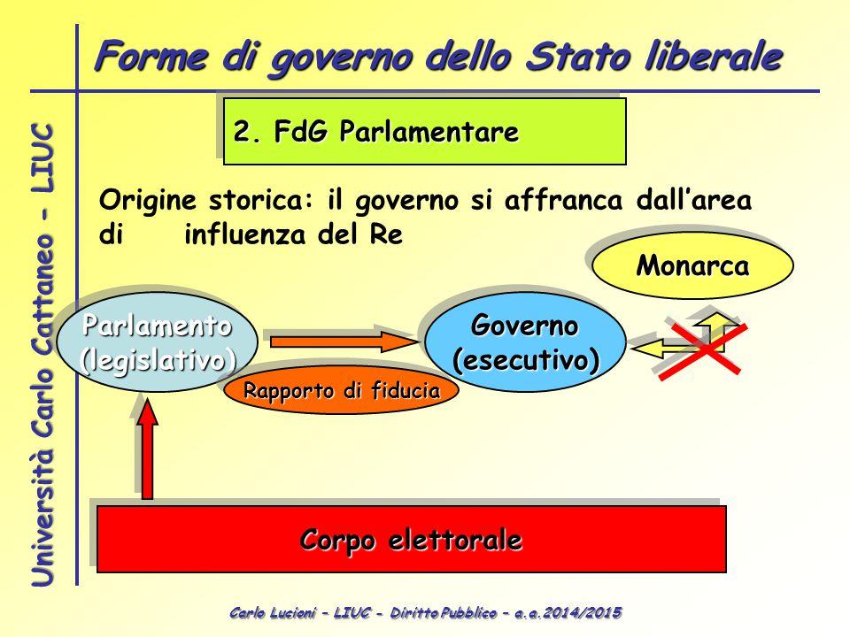 Forme di governo dello Stato liberale