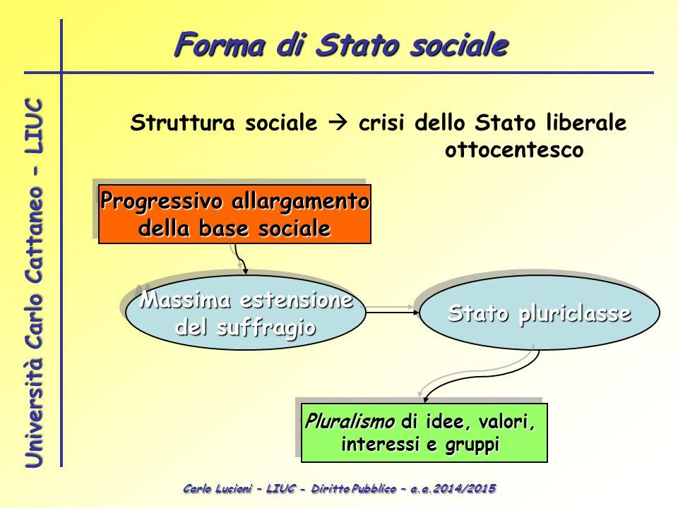 Forma di Stato sociale Struttura sociale  crisi dello Stato liberale ottocentesco. Progressivo allargamento.