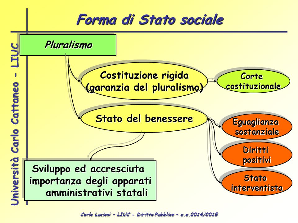 Forma di Stato sociale Pluralismo Costituzione rigida