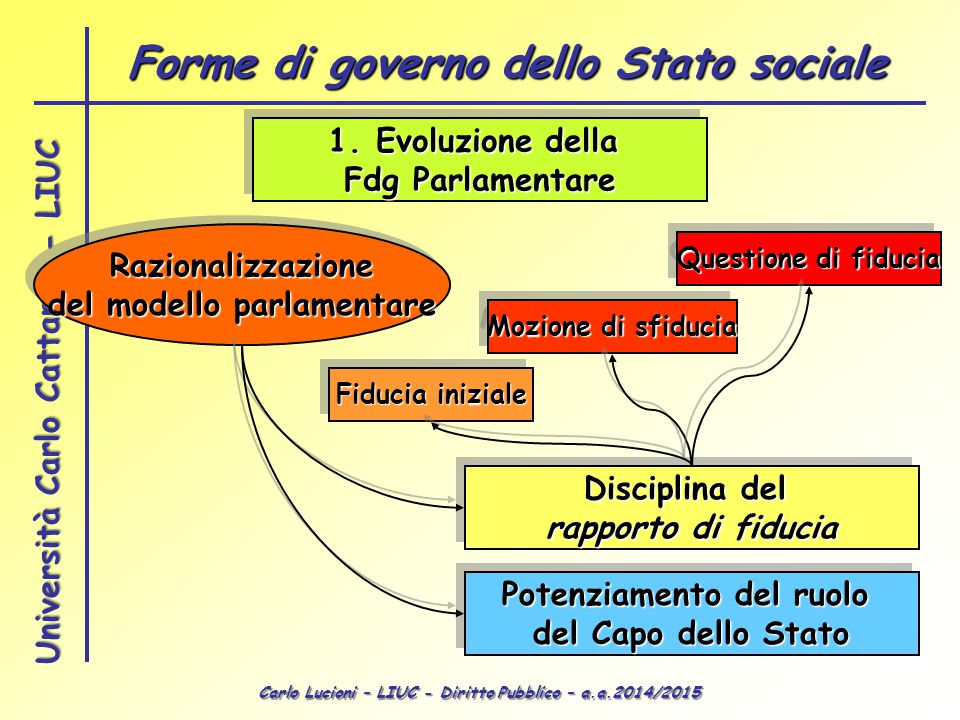 Forme di governo dello Stato sociale