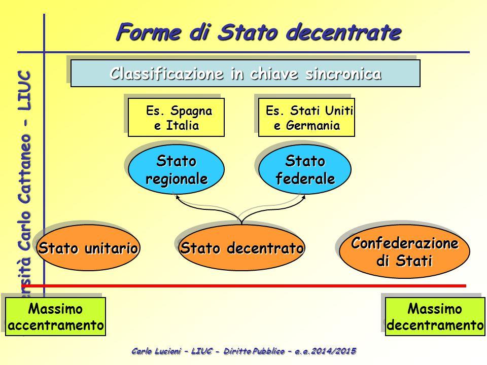 Forme di Stato decentrate Classificazione in chiave sincronica