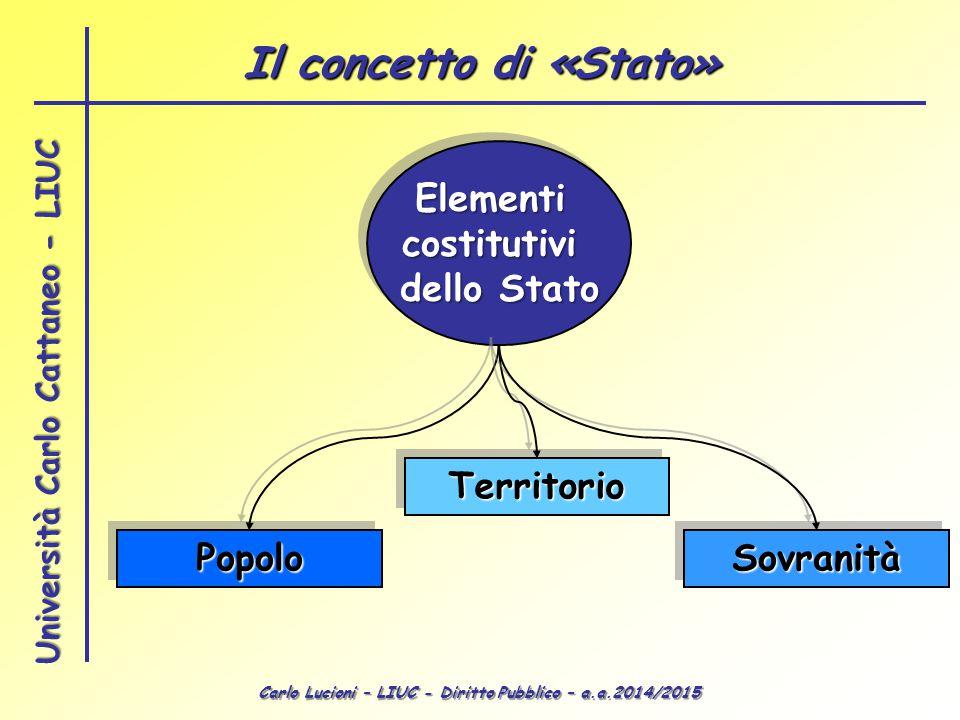 Il concetto di «Stato» Elementi costitutivi dello Stato Territorio