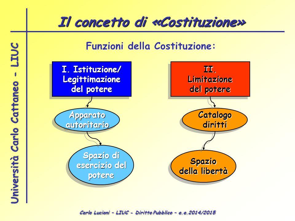 Il concetto di «Costituzione» Funzioni della Costituzione:
