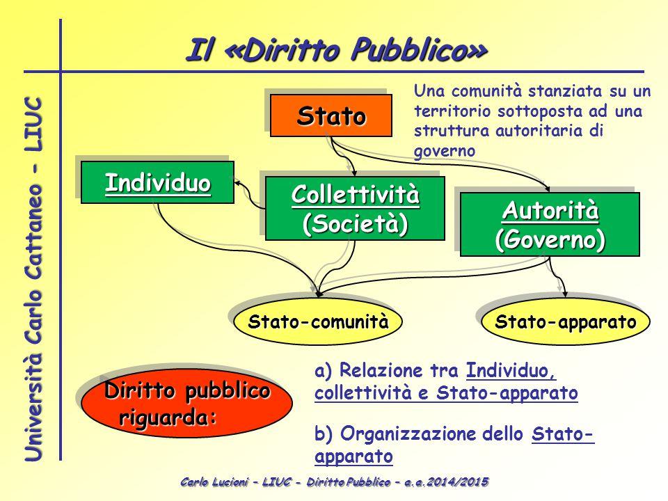 Il «Diritto Pubblico» Stato Individuo Collettività (Società) Autorità