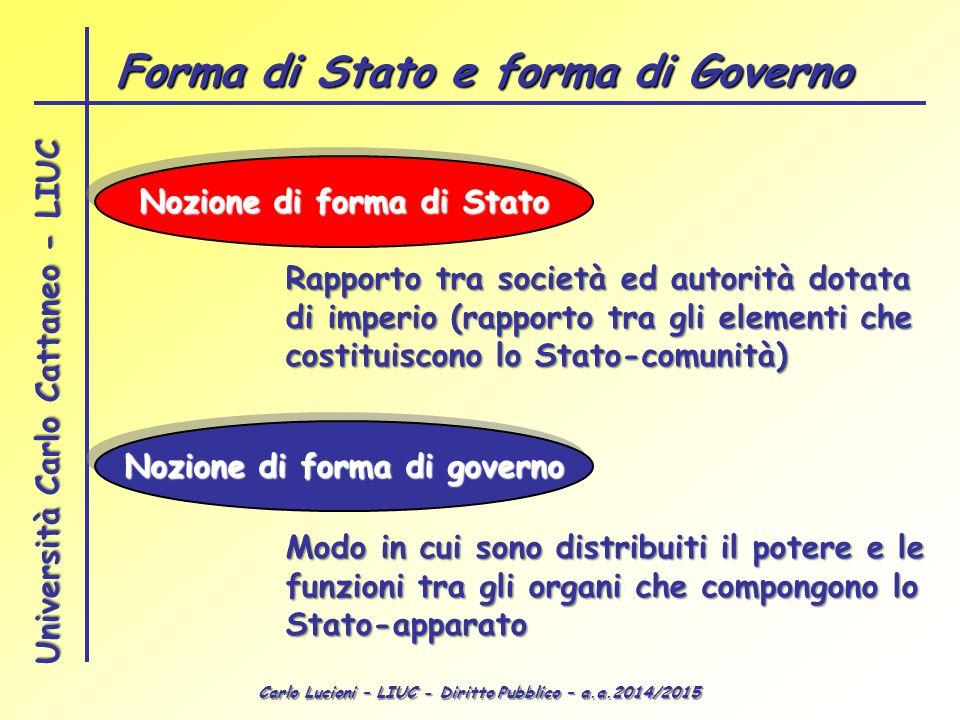 Forma di Stato e forma di Governo