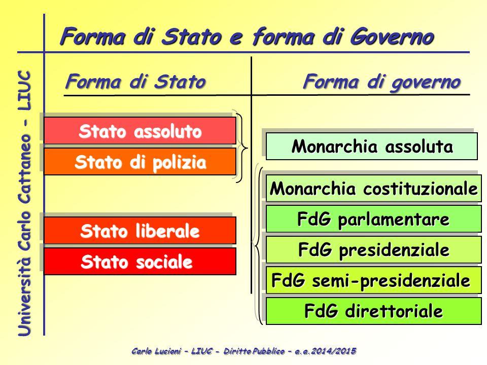 Forma di Stato e forma di Governo Monarchia costituzionale