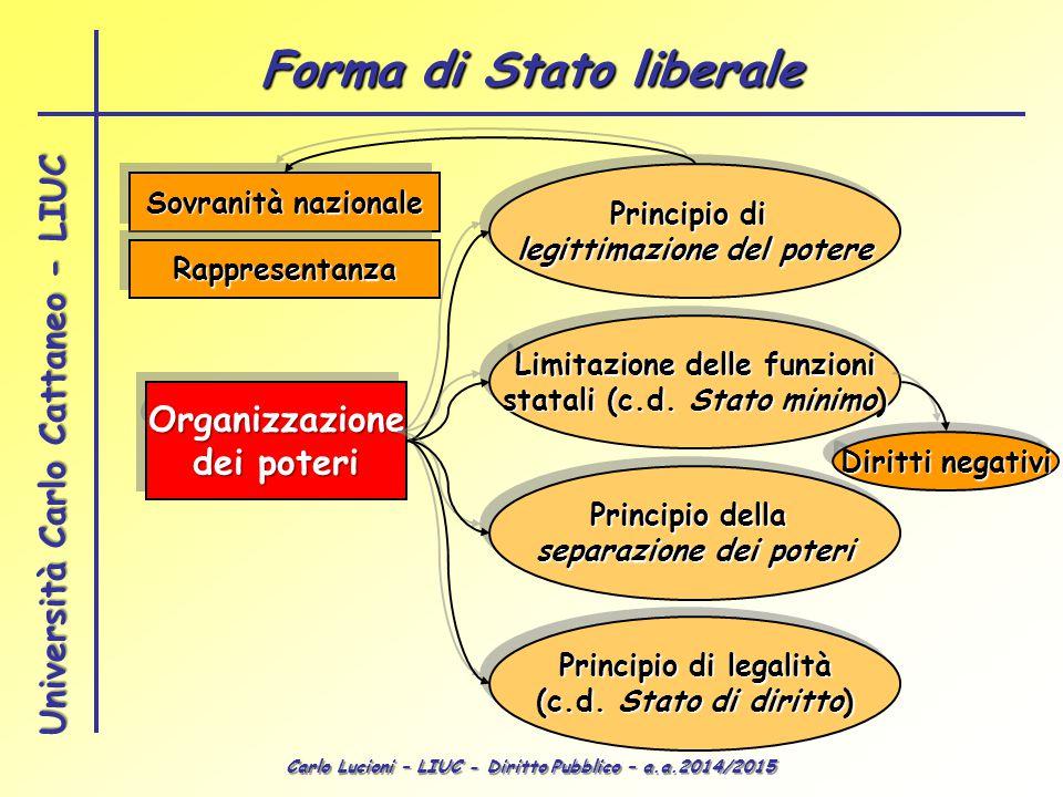 Forma di Stato liberale