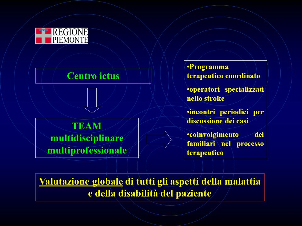 TEAM multidisciplinare multiprofessionale